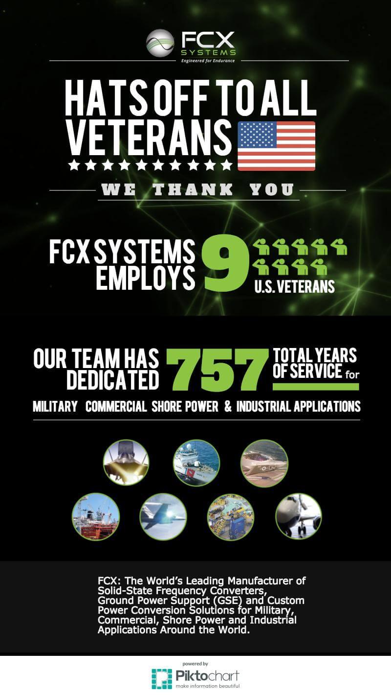 fcx-salutes-vet_881_5f69ccdaa1f6b30703facf5f32e453d9705b6b1c